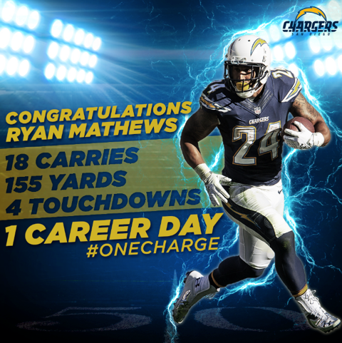 #OneCharge Social Media Graphic – San Diego Chargers